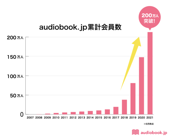 audiobook.jpの会員数